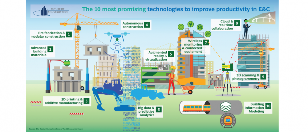 Infographic | The 10 most promising technologies in Engineering & Construction